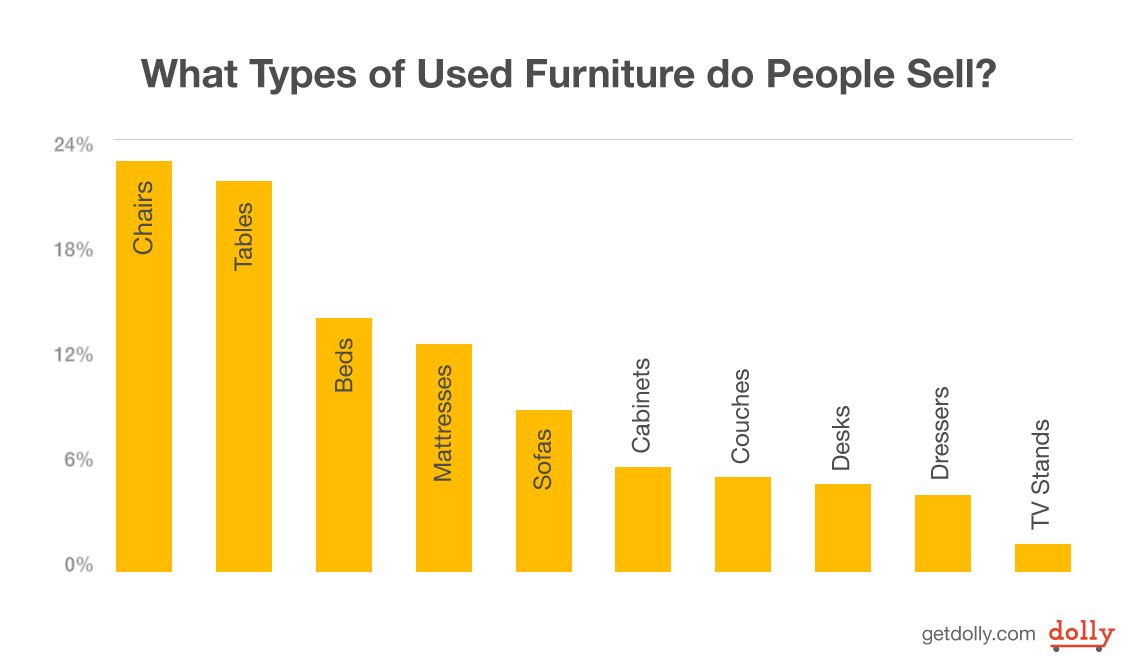 What types of used furniture do people sell?