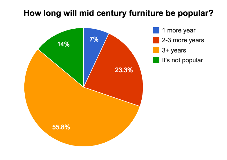 Mid Century Furniture Popularity Survey